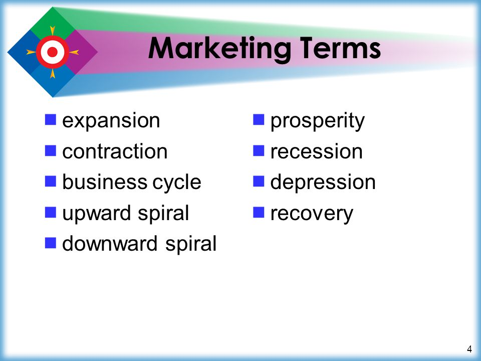 4 Marketing Terms  expansion  contraction  business cycle  upward spiral  downward spiral  prosperity  recession  depression  recovery