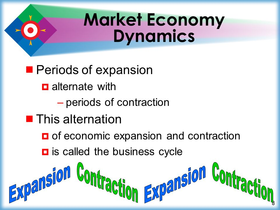 8 Market Economy Dynamics  Periods of expansion  alternate with –periods of contraction  This alternation  of economic expansion and contraction  is called the business cycle