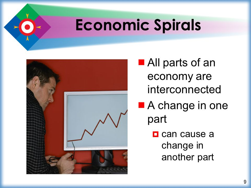 10 Economic Spirals  Upward spiral  When one part of the economy does well  it causes other parts of the economy –to do well Productivity up Expansion Sales up Company earns more Workers buy more Workers earn more
