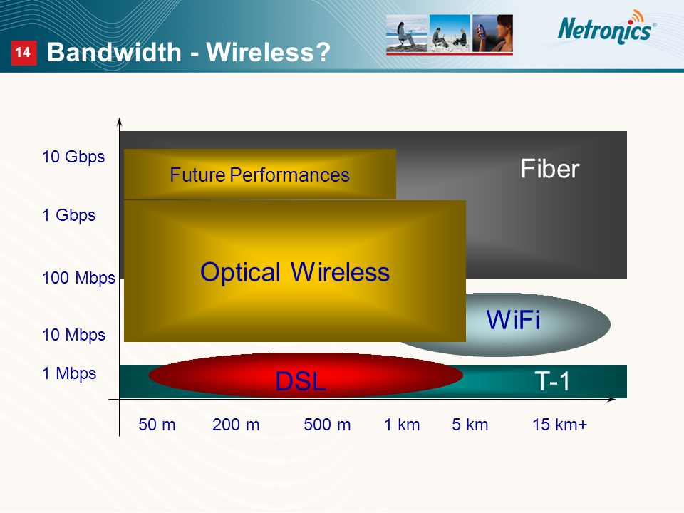 14 Bandwidth - Wireless.