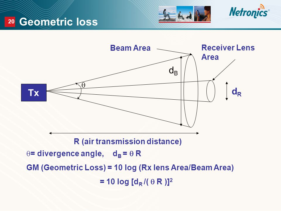 20 Geometric loss Beam Area Receiver Lens Area  dBdB  = divergence angle, d B =  R GM (Geometric Loss) = 10 log (Rx lens Area/Beam Area) = 10 log [d R /(  R )] 2 dRdR R (air transmission distance) Tx
