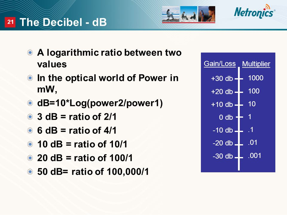 21 The Decibel - dB A logarithmic ratio between two values In the optical world of Power in mW, dB=10*Log(power2/power1) 3 dB = ratio of 2/1 6 dB = ratio of 4/1 10 dB = ratio of 10/1 20 dB = ratio of 100/1 50 dB= ratio of 100,000/1 Gain/Loss Multiplier +30 db +20 db +10 db 0 db -10 db -20 db -30 db 1000 100 10 1.1.01.001