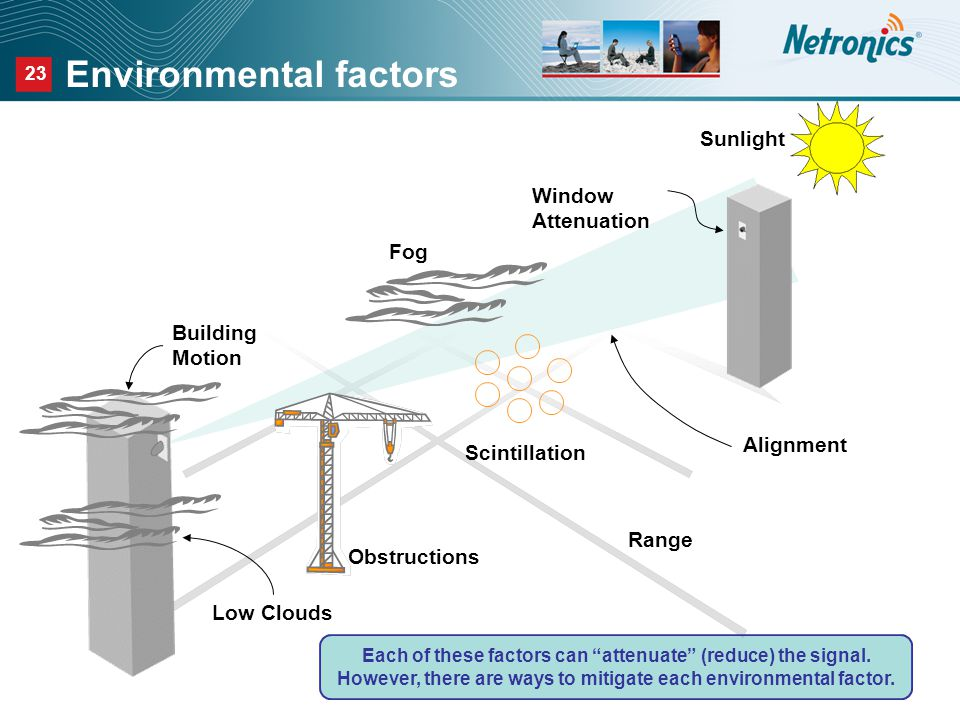 23 Environmental factors Building Motion Alignment Window Attenuation Fog Each of these factors can attenuate (reduce) the signal.