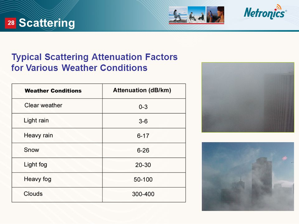 28 Scattering Typical Scattering Attenuation Factors for Various Weather Conditions