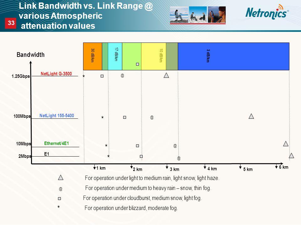 33 Link Bandwidth vs.
