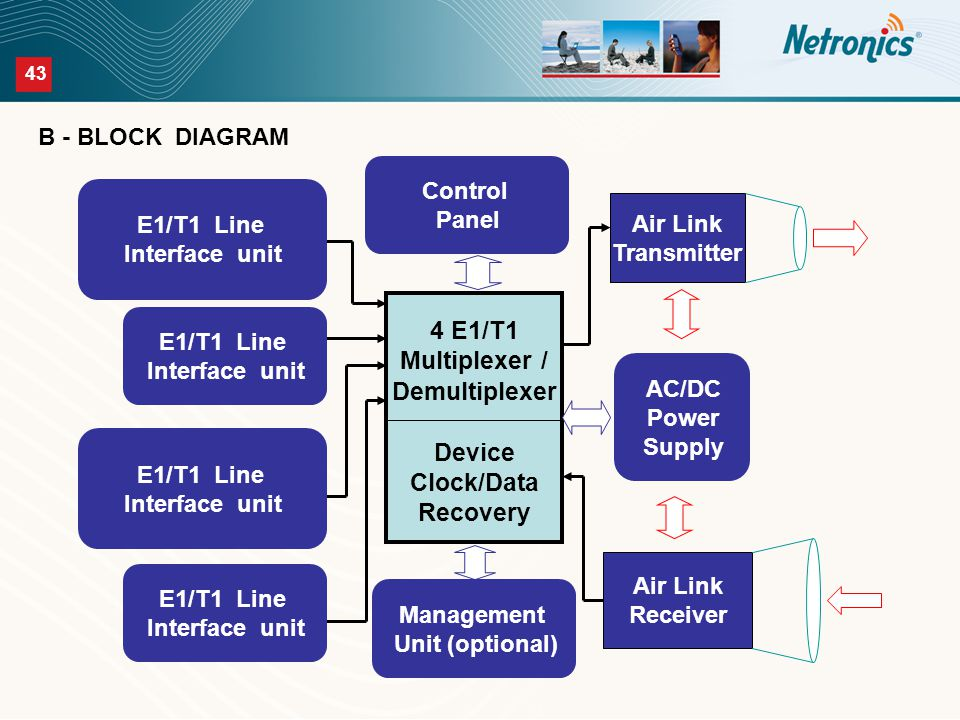 43 4 E1/T1 Multiplexer / Demultiplexer Device Clock/Data Recovery Air Link Transmitter Air Link Receiver E1/T1 Line Interface unit E1/T1 Line Interface unit E1/T1 Line Interface unit E1/T1 Line Interface unit Control Panel Management Unit (optional) AC/DC Power Supply B - BLOCK DIAGRAM