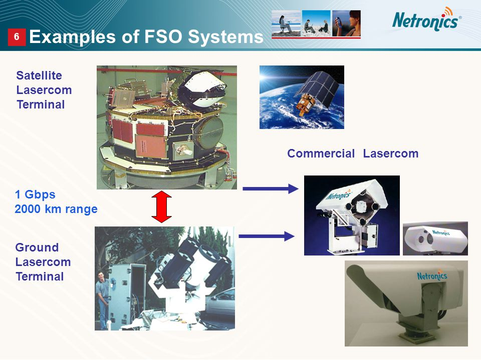 6 Examples of FSO Systems Ground Lasercom Terminal Satellite Lasercom Terminal 1 Gbps 2000 km range Commercial Lasercom