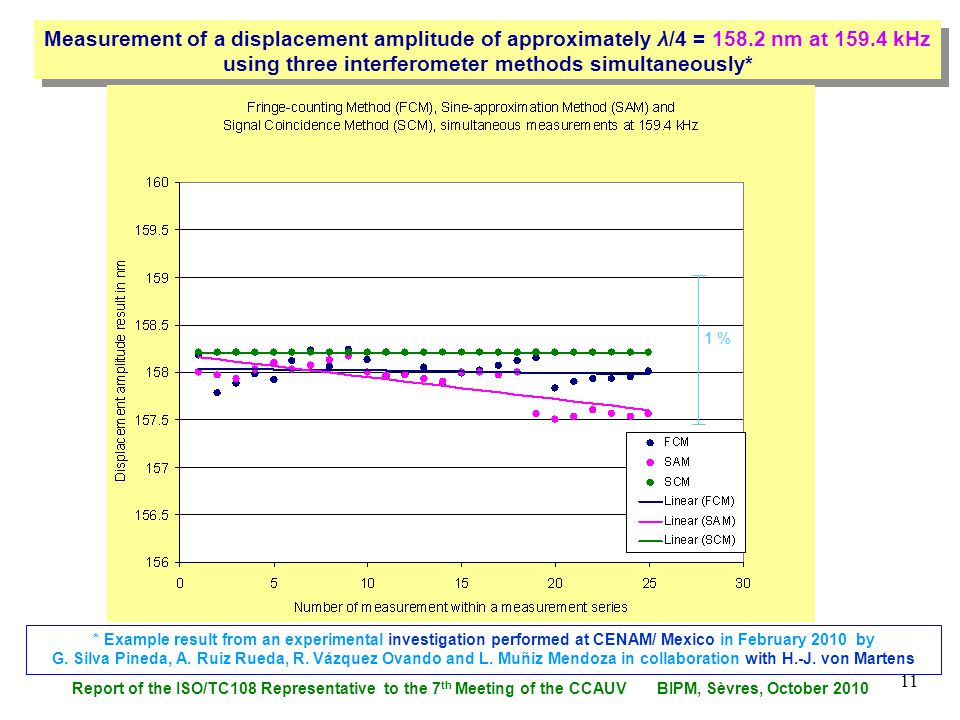 Report of the ISO/TC108 Representative to the 7 th Meeting of the CCAUV BIPM, Sèvres, October 2010 11 Measurement of a displacement amplitude of appro