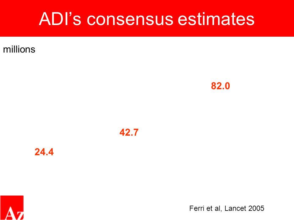 ADI's consensus estimates 24.4 42.7 82.0 millions Ferri et al, Lancet 2005