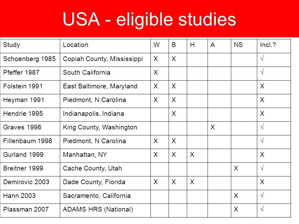 USA - eligible studies StudyLocationWBHANSIncl..