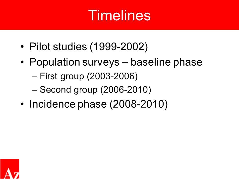 Timelines Pilot studies (1999-2002) Population surveys – baseline phase –First group (2003-2006) –Second group (2006-2010) Incidence phase (2008-2010)