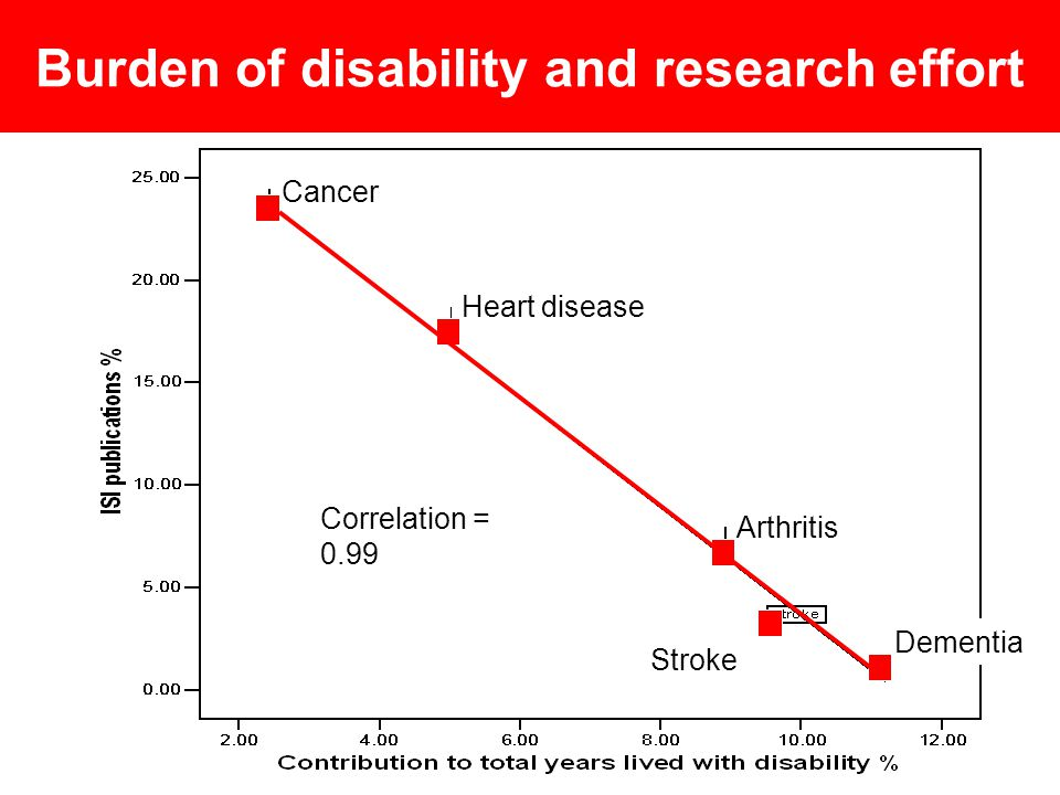Burden of disability and research effort Cancer Heart disease Arthritis Stroke Dementia Correlation = 0.99