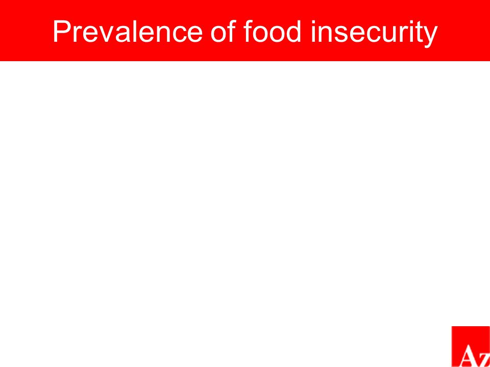 Prevalence of food insecurity