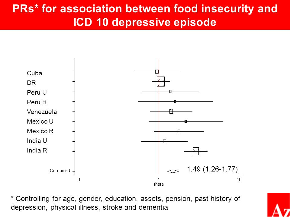 PRs* for association between food insecurity and ICD 10 depressive episode * Controlling for age, gender, education, assets, pension, past history of depression, physical illness, stroke and dementia Cuba DR Peru U Peru R Venezuela Mexico U Mexico R India U India R 1.49 (1.26-1.77)