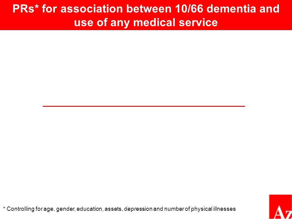 PRs* for association between 10/66 dementia and use of any medical service * Controlling for age, gender, education, assets, depression and number of physical illnesses