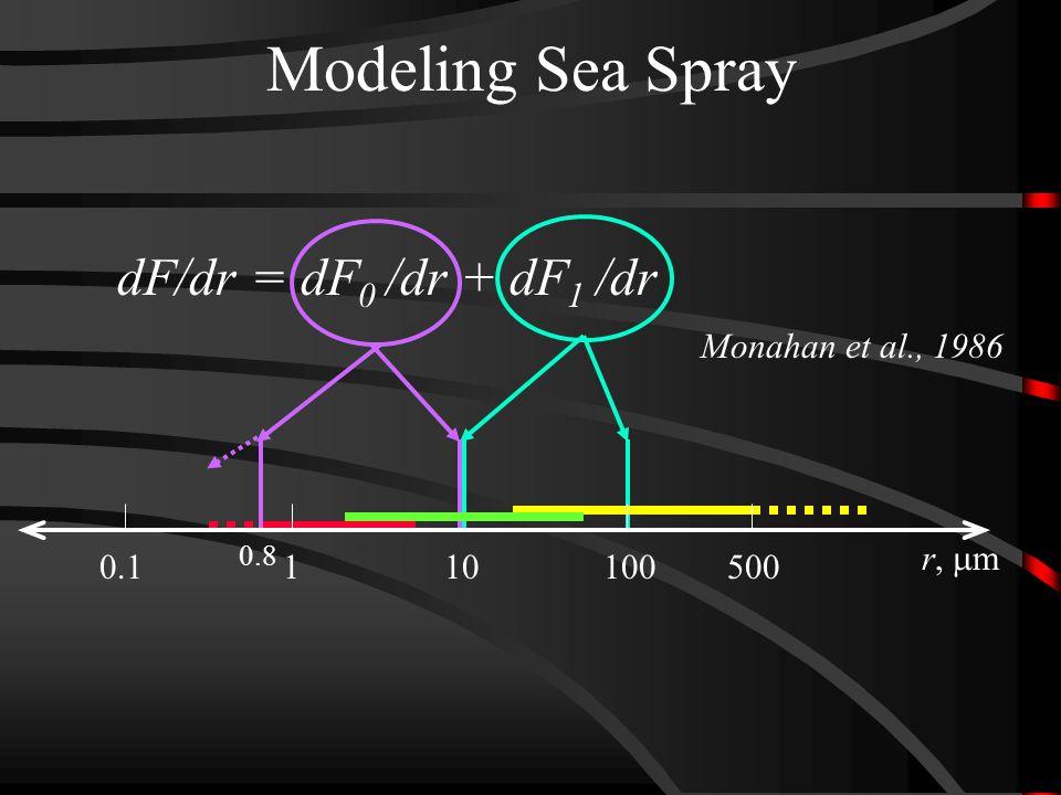 Modeling Sea Spray dF/dr = dF 0 /dr + dF 1 /dr Monahan et al., 1986 r,  m 5001001010.1 0.8