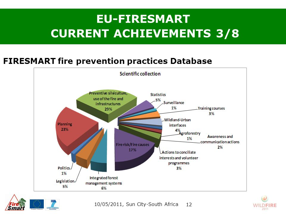 EU-FIRESMART CURRENT ACHIEVEMENTS 3/8 FIRESMART fire prevention practices Database 10/05/2011, Sun City-South Africa 12