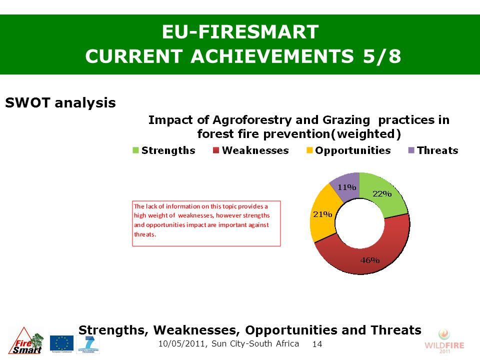 SWOT analysis EU-FIRESMART CURRENT ACHIEVEMENTS 5/8 10/05/2011, Sun City-South Africa 14 Strengths, Weaknesses, Opportunities and Threats