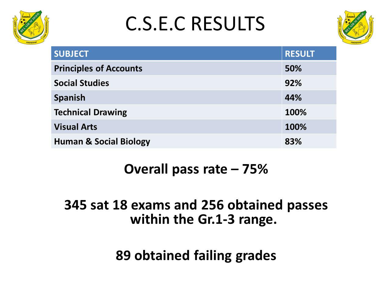 C.S.E.C RESULTS SUBJECTRESULT Principles of Accounts50% Social Studies92% Spanish44% Technical Drawing100% Visual Arts100% Human & Social Biology83% O