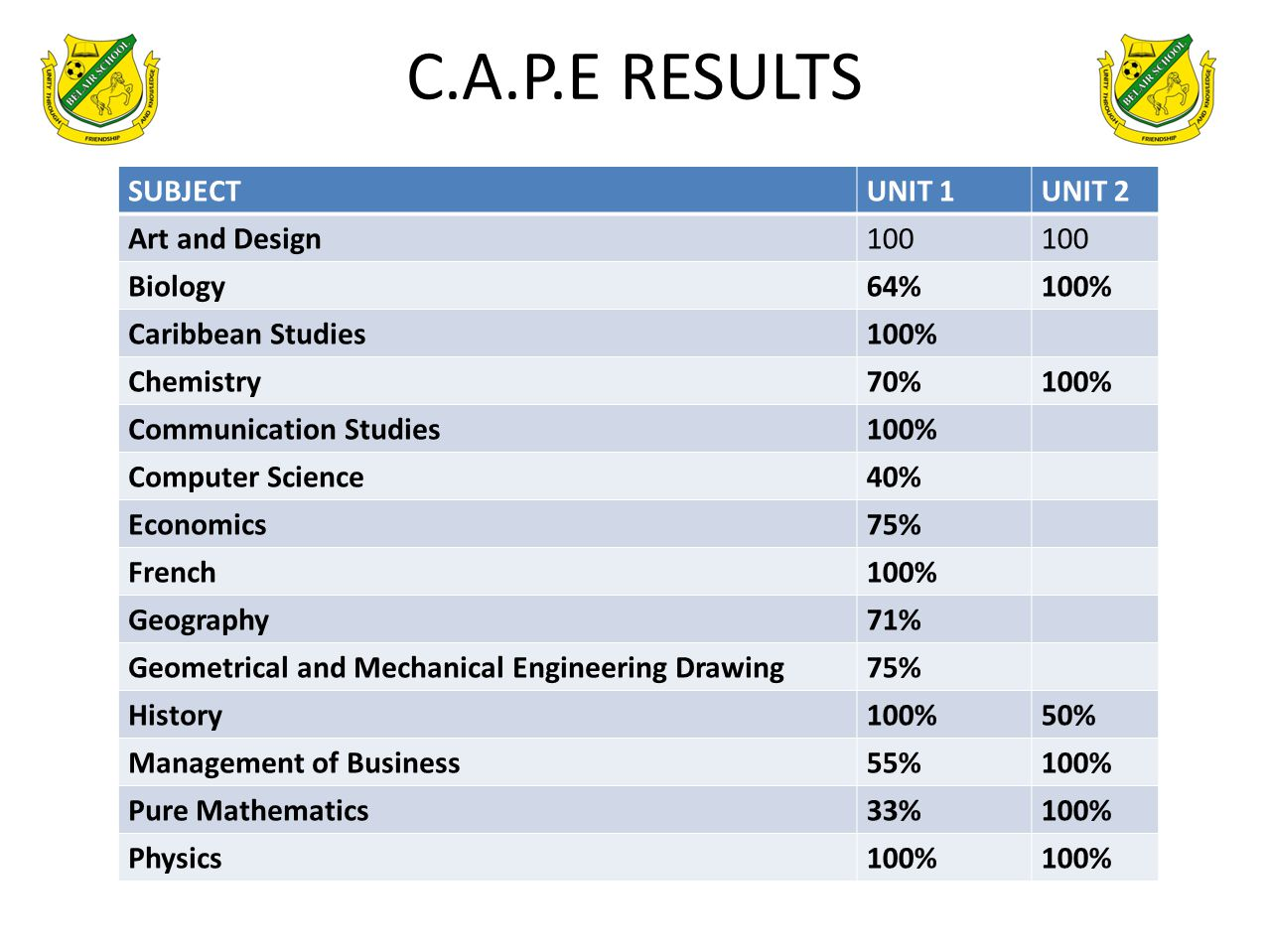C.A.P.E RESULTS SUBJECTUNIT 1UNIT 2 Art and Design100 Biology64%100% Caribbean Studies100% Chemistry70%100% Communication Studies100% Computer Science40% Economics75% French100% Geography 71% Geometrical and Mechanical Engineering Drawing75% History100%50% Management of Business55%100% Pure Mathematics33%100% Physics100%
