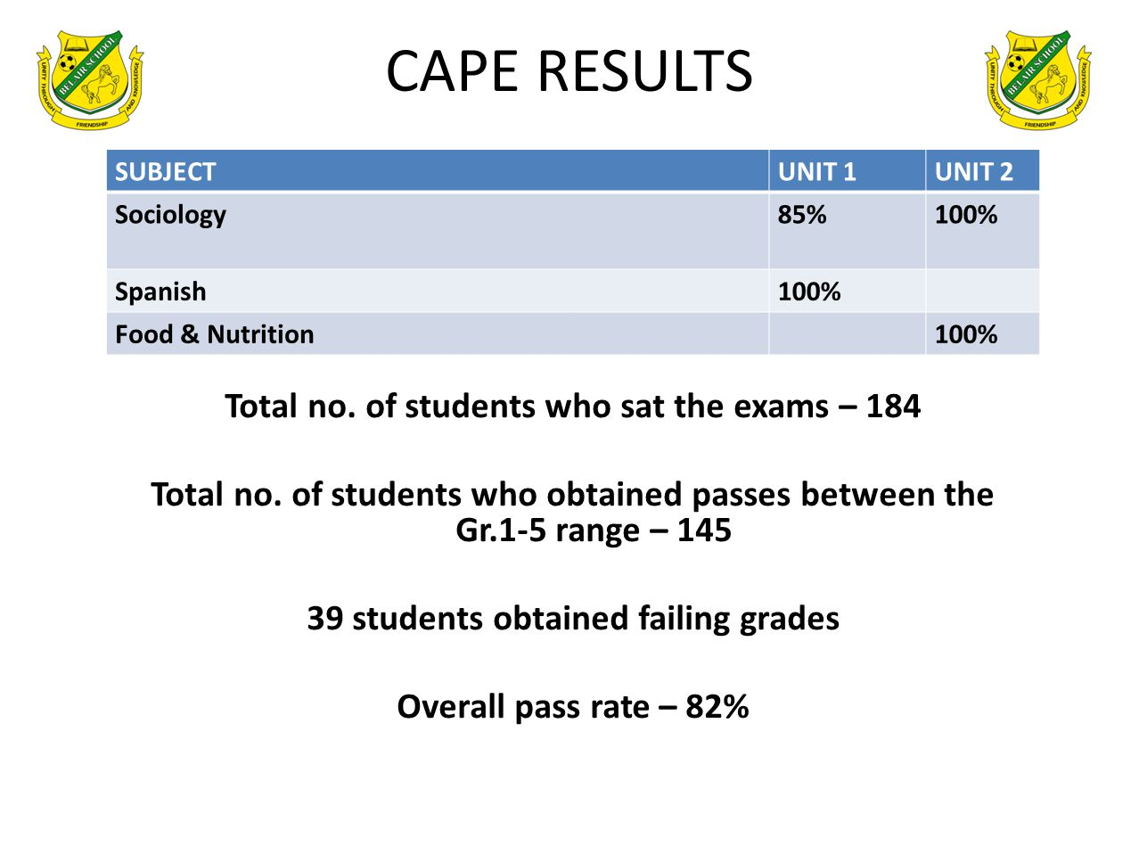 CAPE RESULTS SUBJECTUNIT 1UNIT 2 Sociology85%100% Spanish100% Food & Nutrition100% Total no.