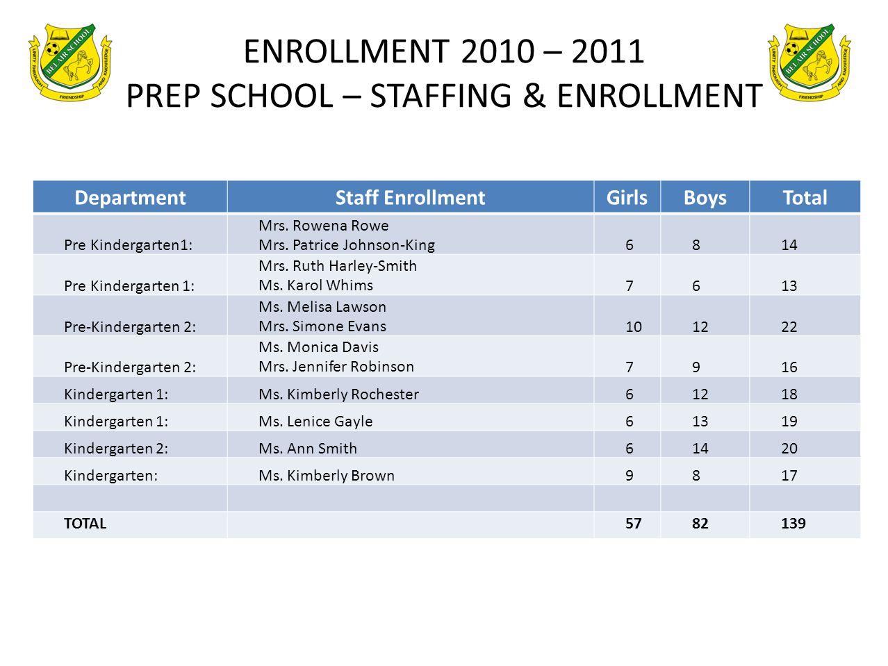 ENROLLMENT 2010 – 2011 PREP SCHOOL – STAFFING & ENROLLMENT DepartmentStaff EnrollmentGirlsBoysTotal Pre Kindergarten1: Mrs. Rowena Rowe Mrs. Patrice J