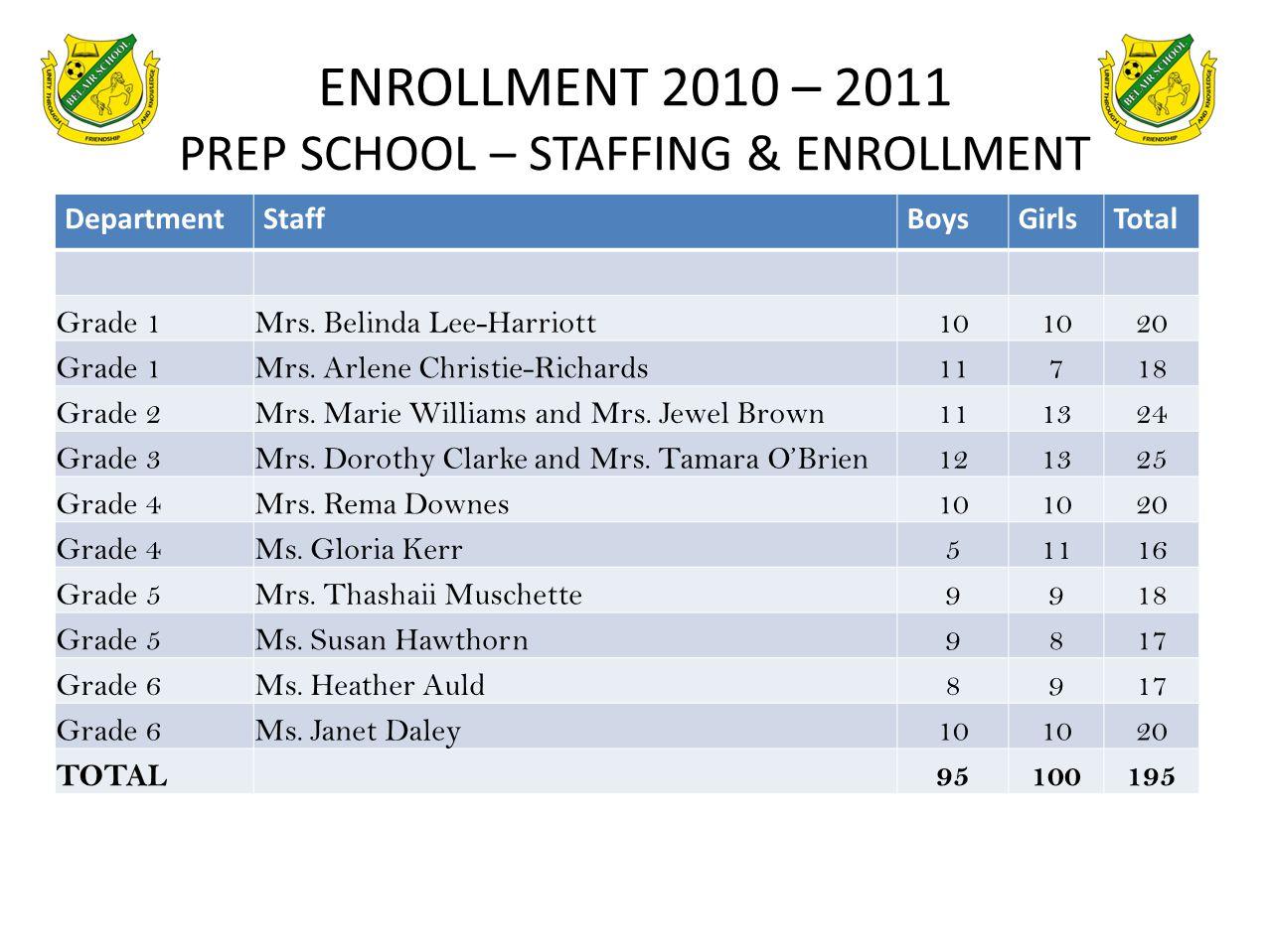 ENROLLMENT 2010 – 2011 PREP SCHOOL – STAFFING & ENROLLMENT DepartmentStaffBoysGirlsTotal Grade 1Mrs. Belinda Lee-Harriott10 20 Grade 1Mrs. Arlene Chri