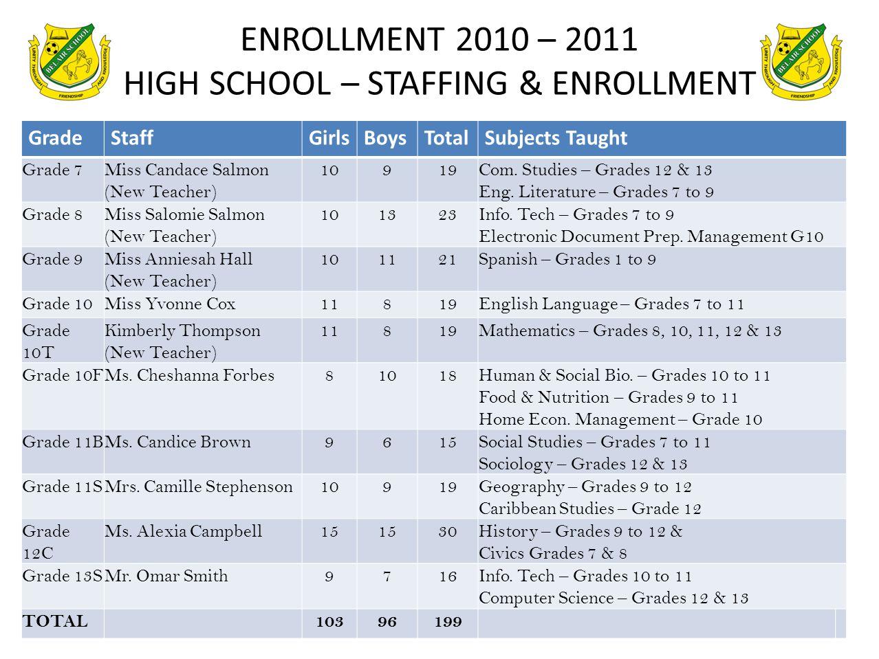 ENROLLMENT 2010 – 2011 HIGH SCHOOL – STAFFING & ENROLLMENT GradeStaffGirlsBoysTotalSubjects Taught Grade 7Miss Candace Salmon (New Teacher) 10919Com.