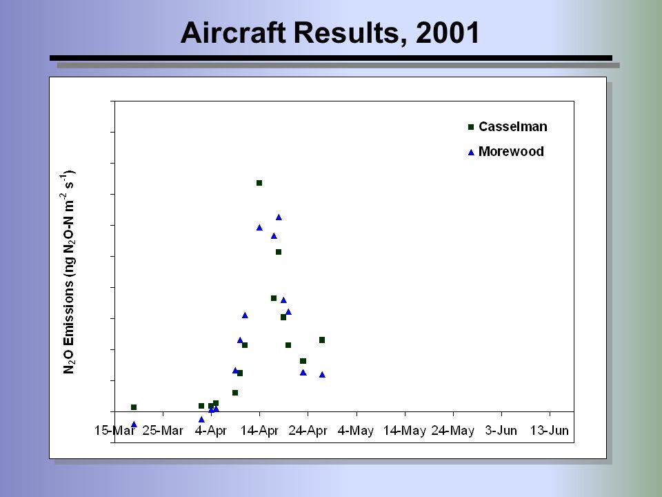 Aircraft Results, 2001