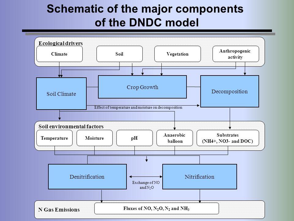 Ecological drivers ClimateSoilVegetation Anthropogenic activity Decomposition Crop Growth Soil Climate Soil environmental factors TemperatureMoisturep