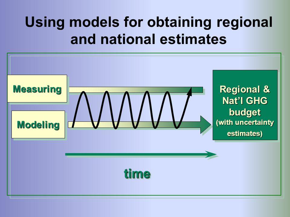 Using models for obtaining regional and national estimates ModelingModeling timetime Regional & Nat'l GHG budget (with uncertainty estimates) Regional