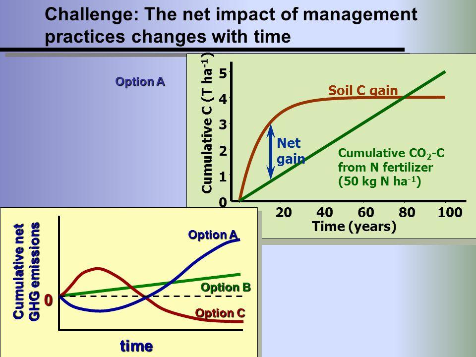 020406080100 0 1 2 3 4 5 Time (years) Cumulative C (T ha -1 ) Cumulative CO 2 -C from N fertilizer (50 kg N ha -1 ) Soil C gain Net gain Challenge: Th