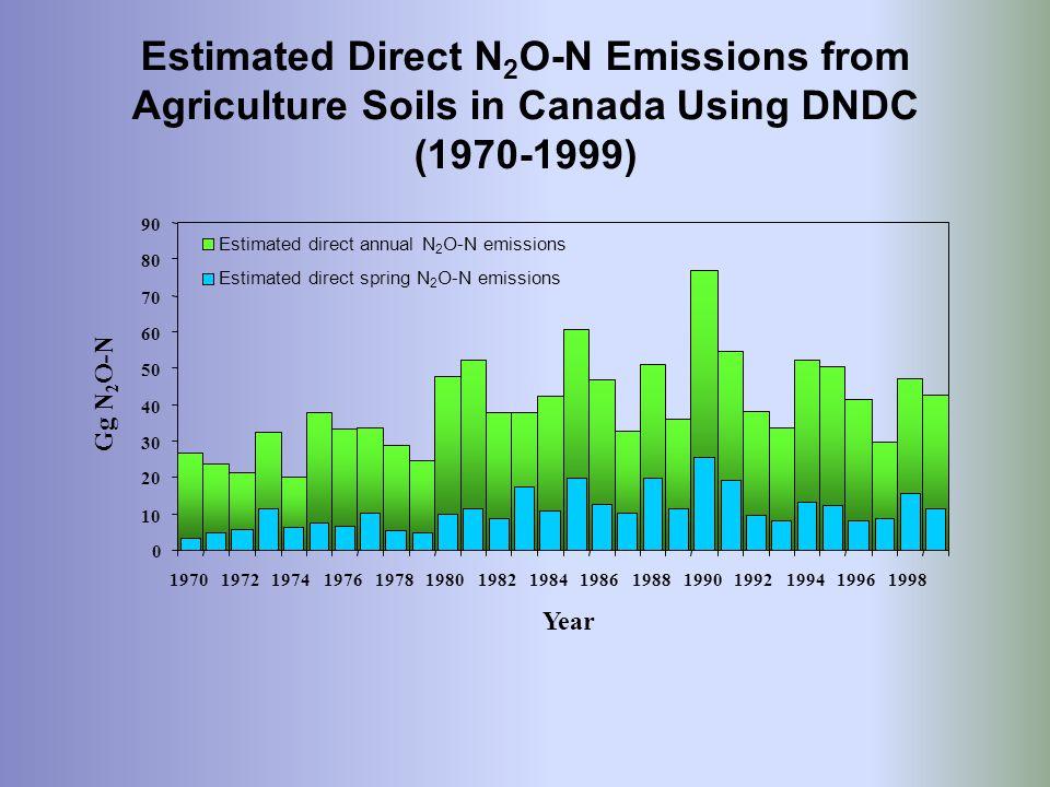 0 10 20 30 40 50 60 70 80 90 197019721974197619781980198219841986198819901992199419961998 Year Gg N 2 O-N Estimated direct annual N 2 O-N emissions Es
