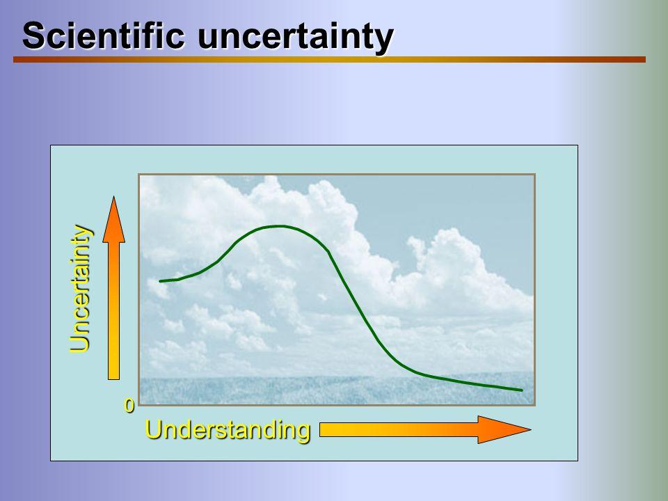 Scientific uncertainty Uncertainty Understanding 0