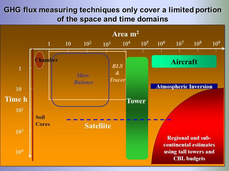 The REA sampling system and TDL Laser Aircraft REA system Laboratory TDL Laser