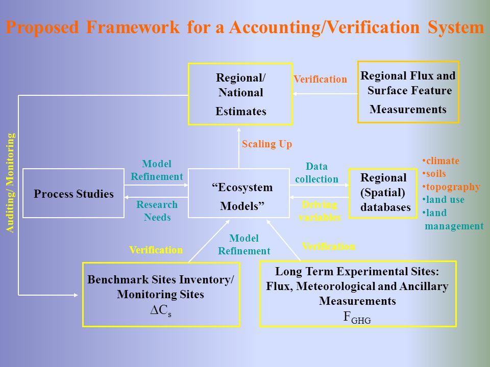 Auditing/ Monitoring Long Term Experimental Sites: Flux, Meteorological and Ancillary Measurements F GHG Regional/ National Estimates Regional (Spatia