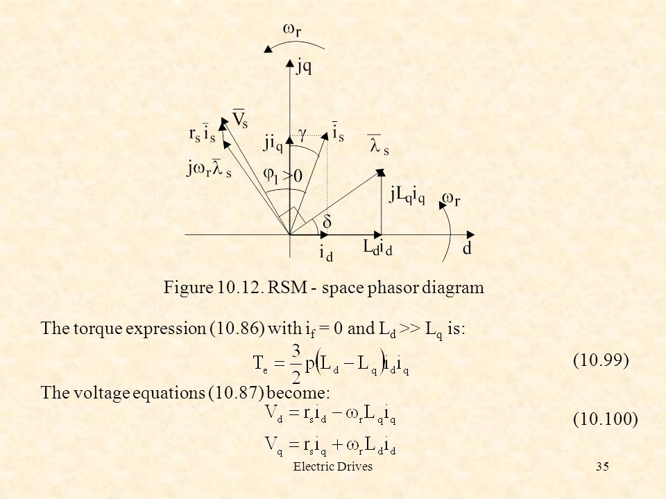 Electric Drives35 Figure 10.12. RSM - space phasor diagram The torque expression (10.86) with i f = 0 and L d >> L q is: (10.99) The voltage equations