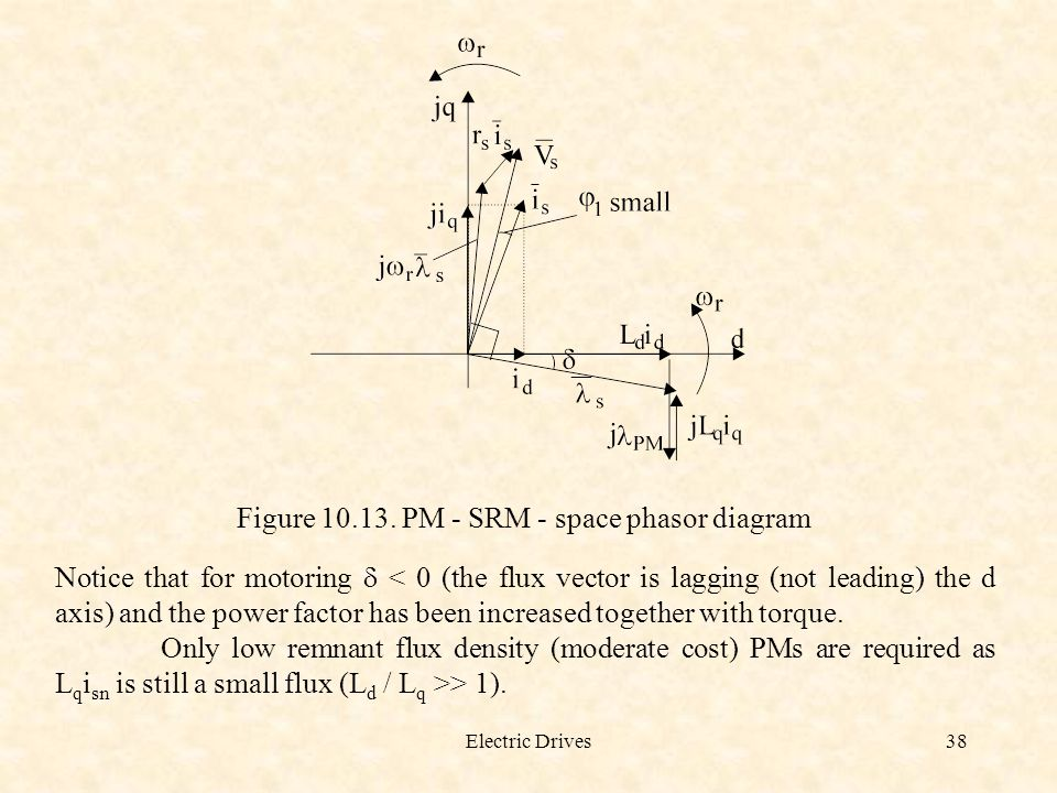 Electric Drives38 Figure 10.13. PM - SRM - space phasor diagram Notice that for motoring  < 0 (the flux vector is lagging (not leading) the d axis) a