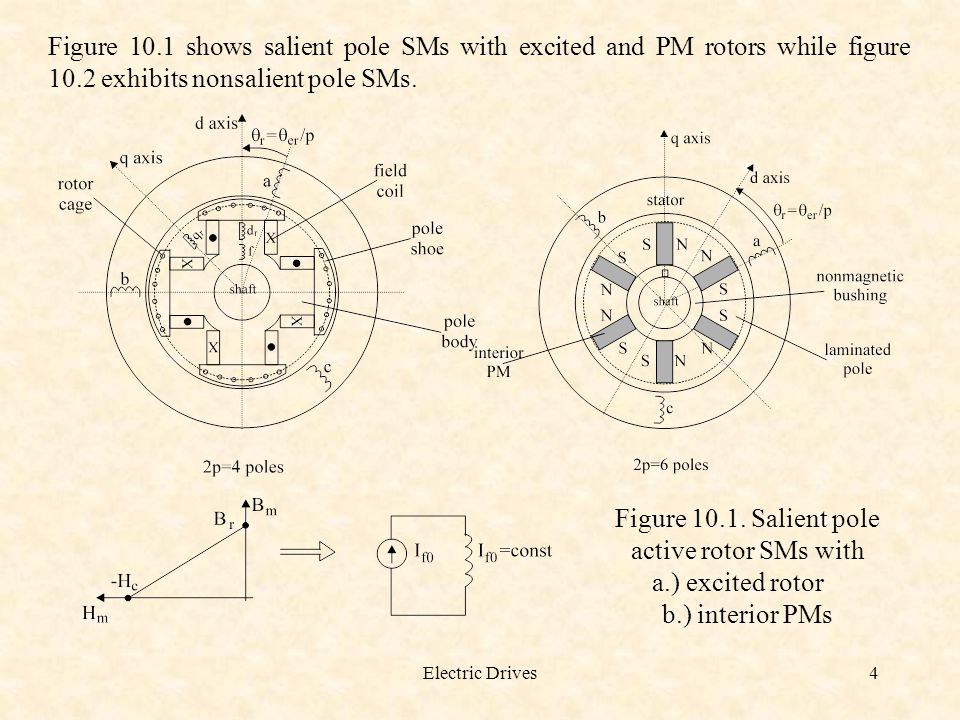 Electric Drives5 Figure 10.2. Nonsalient pole active rotors of SMs a.) excitedb.) with surface PM