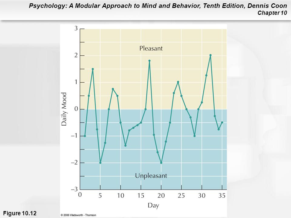 Psychology: A Modular Approach to Mind and Behavior, Tenth Edition, Dennis Coon Chapter 10 Figure 10.12