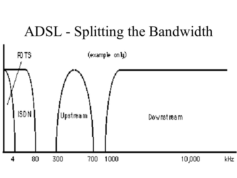 ADSL - Splitting the Bandwidth