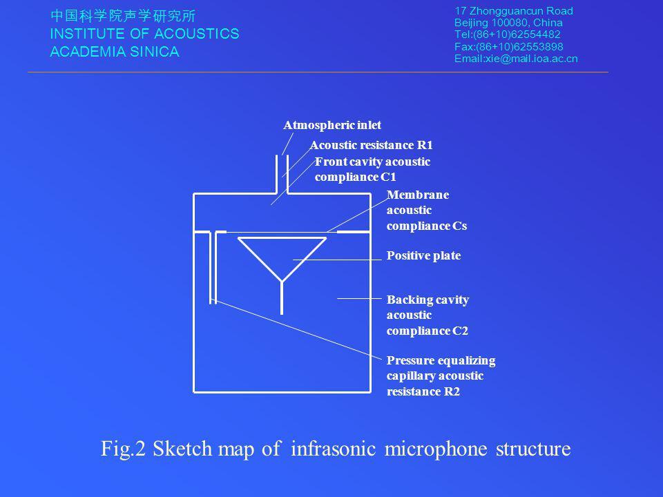 中国科学院声学研究所 INSTITUTE OF ACOUSTICS ACADEMIA SINICA 17 Zhongguancun Road Beijing 100080, China Tel:(86+10)62554482 Fax:(86+10)62553898 Email:xie@mail.ioa.ac.cn Fig.2 Sketch map of infrasonic microphone structure Atmospheric inlet Acoustic resistance R1 Front cavity acoustic compliance C1 Membrane acoustic compliance Cs Positive plate Backing cavity acoustic compliance C2 Pressure equalizing capillary acoustic resistance R2