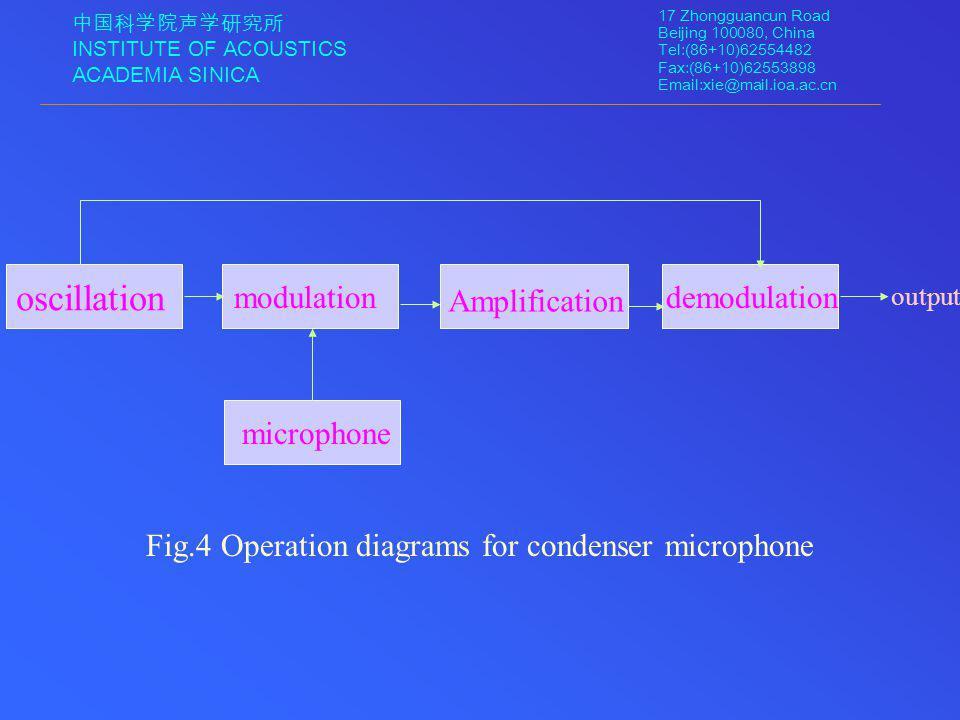 中国科学院声学研究所 INSTITUTE OF ACOUSTICS ACADEMIA SINICA 17 Zhongguancun Road Beijing 100080, China Tel:(86+10)62554482 Fax:(86+10)62553898 Email:xie@mail.ioa.ac.cn oscillation output modulation Amplification demodulation microphone Fig.4 Operation diagrams for condenser microphone