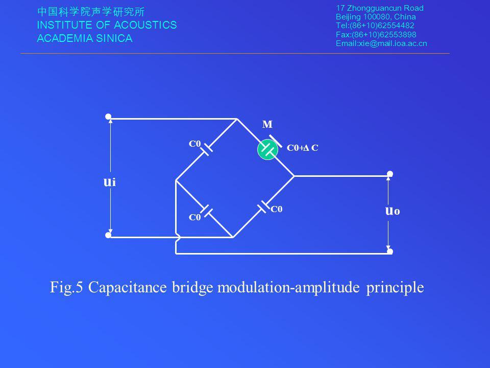 中国科学院声学研究所 INSTITUTE OF ACOUSTICS ACADEMIA SINICA 17 Zhongguancun Road Beijing 100080, China Tel:(86+10)62554482 Fax:(86+10)62553898 Email:xie@mail.ioa.ac.cn Fig.5 Capacitance bridge modulation-amplitude principle C0 C0+CΔ uiui uouo M