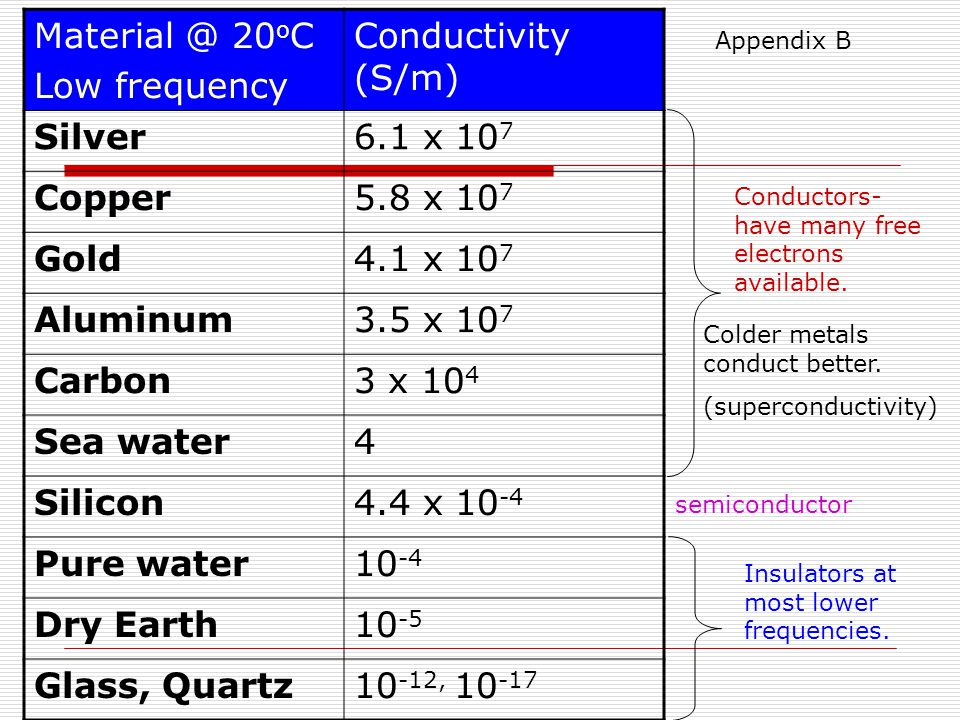 Material @ 20 o C Low frequency Conductivity (S/m) Silver6.1 x 10 7 Copper5.8 x 10 7 Gold4.1 x 10 7 Aluminum3.5 x 10 7 Carbon3 x 10 4 Sea water4 Silicon4.4 x 10 -4 Pure water10 -4 Dry Earth10 -5 Glass, Quartz10 -12, 10 -17 Colder metals conduct better.