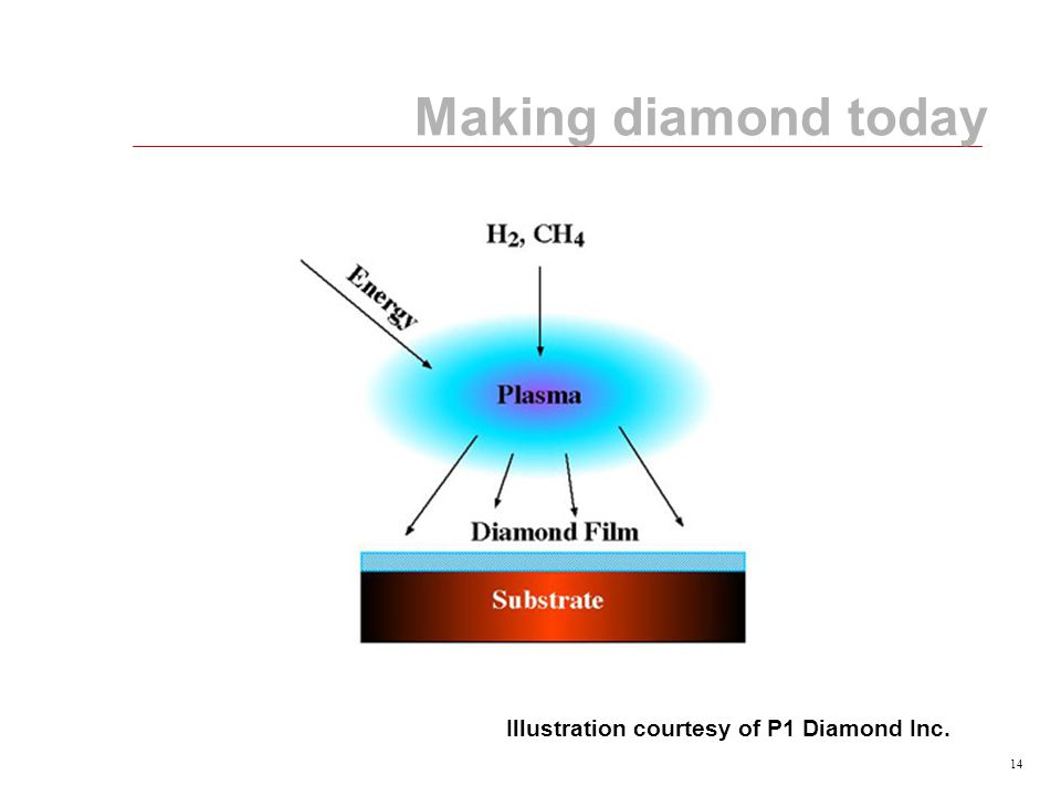14 Making diamond today Illustration courtesy of P1 Diamond Inc.