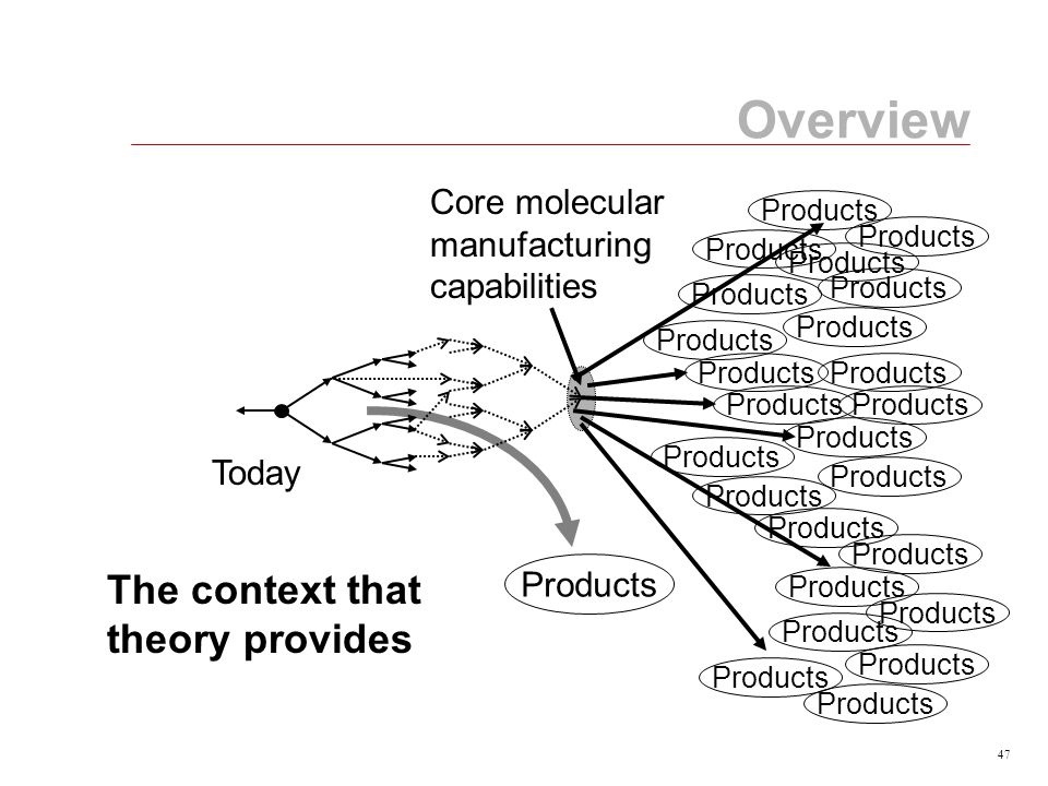 47 Core molecular manufacturing capabilities Today Products Overview The context that theory provides