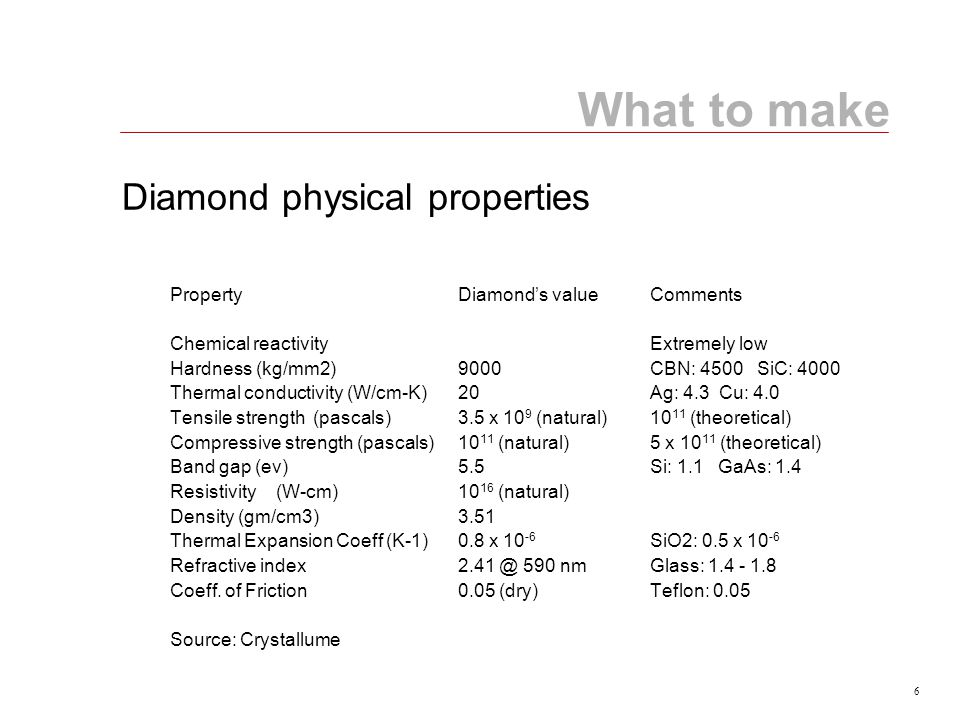 6 PropertyDiamond's valueComments Chemical reactivityExtremely low Hardness (kg/mm2)9000CBN: 4500 SiC: 4000 Thermal conductivity (W/cm-K)20Ag: 4.3 Cu: 4.0 Tensile strength (pascals)3.5 x 10 9 (natural)10 11 (theoretical) Compressive strength (pascals)10 11 (natural)5 x 10 11 (theoretical) Band gap (ev)5.5Si: 1.1 GaAs: 1.4 Resistivity (W-cm)10 16 (natural) Density (gm/cm3)3.51 Thermal Expansion Coeff (K-1)0.8 x 10 -6 SiO2: 0.5 x 10 -6 Refractive index2.41 @ 590 nmGlass: 1.4 - 1.8 Coeff.