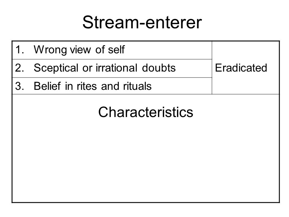 Stream-enterer 1. Wrong view of self 2. Sceptical or irrational doubtsEradicated 3.