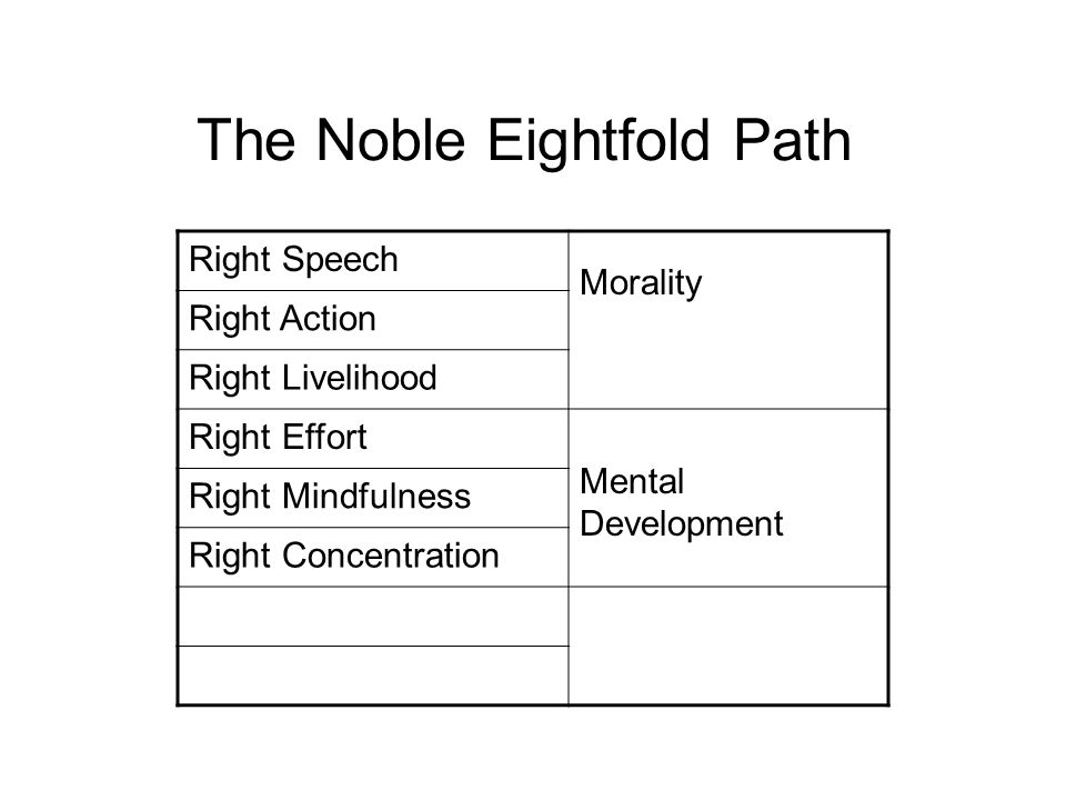 The Noble Eightfold Path Right Speech Morality – The Foundation of Everything Right Action Right Livelihood Right Effort Mental Development Right Mind